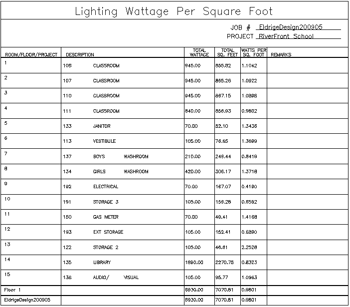 Wattage per Square Foot Report